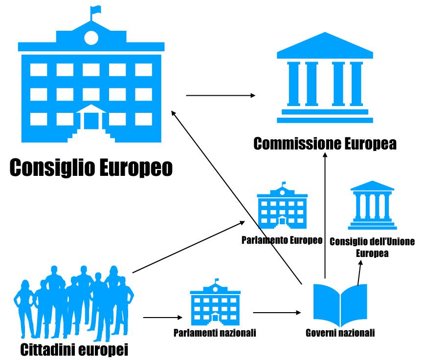Le istituzioni dell'UE e cittadinanza europea