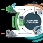 La Transizione Ecologica e la sfida dell'economia circolare