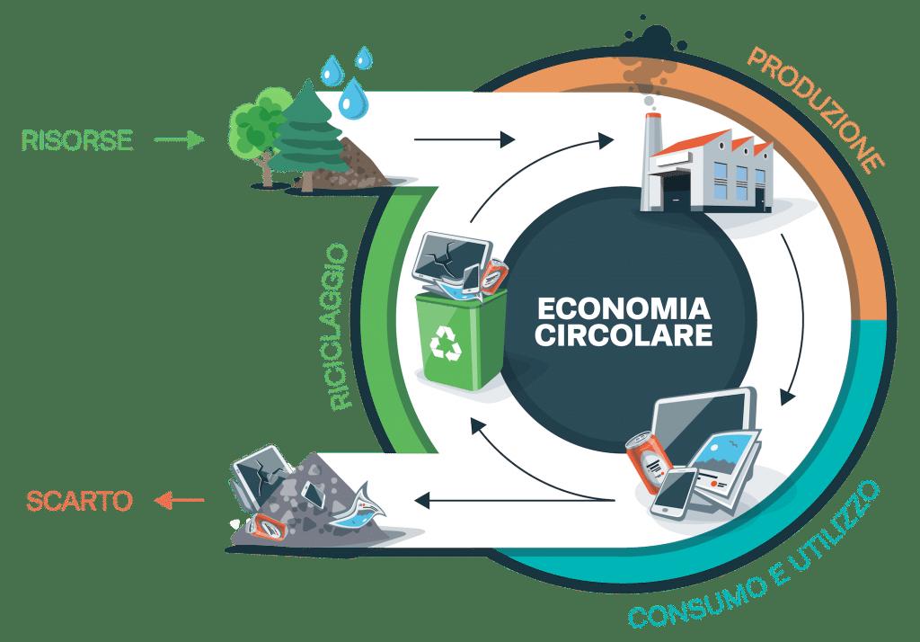 You are currently viewing La Transizione Ecologica e la sfida dell'economia circolare